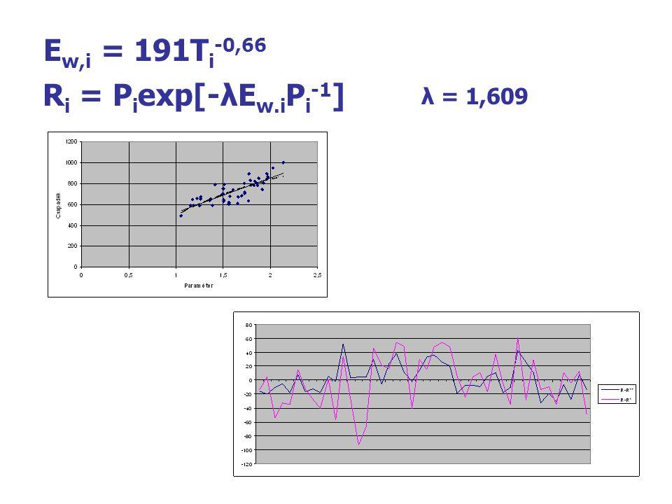 Ew,i = 191Ti-0,66 Ri = Piexp[-λEw.iPi-1]
